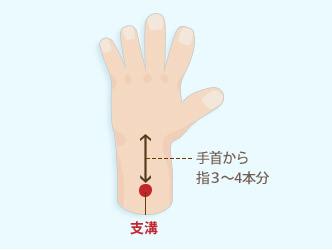 「支溝」手首から指3~4本分
