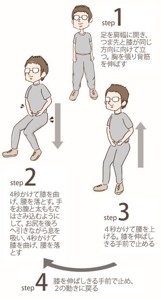 スロースクワット 1 足を肩幅に開き、つま先と膝が同じ方向に向けて立つ 胸を張り背筋を伸ばす。 2.4秒かけて膝を曲げ、腰を落とす 手をお腹と太ももではさみ込むようにして、 お尻を後ろへ引きながら息を吸い、4秒かけて膝を曲げ、腰を落とす。3.4秒か けて腰を上げる 膝を伸ばしきる手前で止める 4. 膝を伸ばしきる手前で止め、 2の動きに戻る。