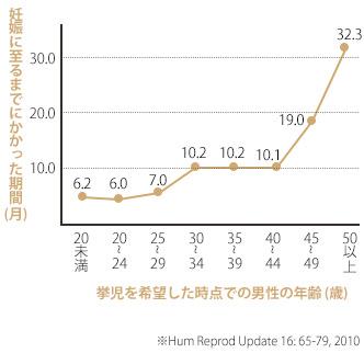 男性の年齢と妊娠までにかかった期間の関係を表す折れ線グラフ